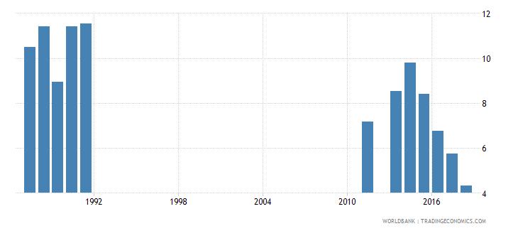 rwanda repetition rate in grade 2 of lower secondary general education female percent wb data