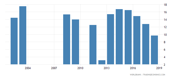 rwanda repetition rate in grade 2 of primary education female percent wb data