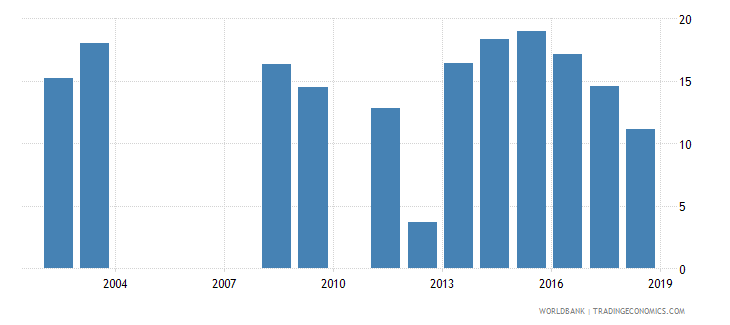 rwanda repetition rate in grade 2 of primary education male percent wb data