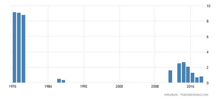 rwanda repetition rate in grade 3 of lower secondary general education female percent wb data