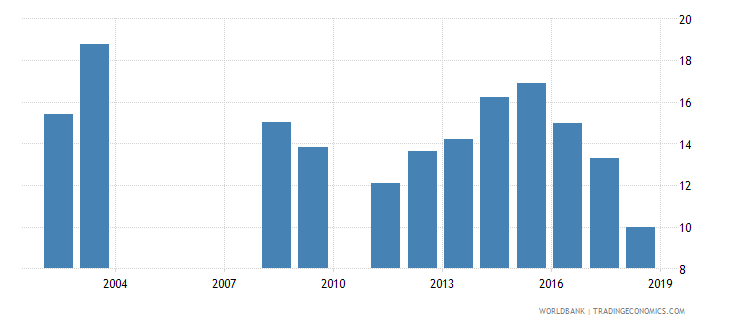 rwanda repetition rate in grade 3 of primary education male percent wb data