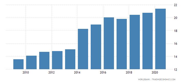 rwanda revenue excluding grants percent of gdp wb data
