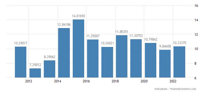 rwanda risk premium on lending prime rate minus treasury bill rate percent wb data
