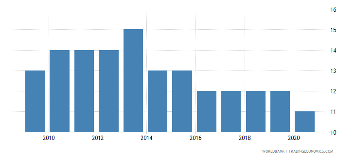 rwanda rule of law number of sources wb data