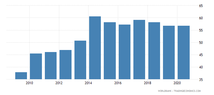 rwanda rule of law percentile rank wb data