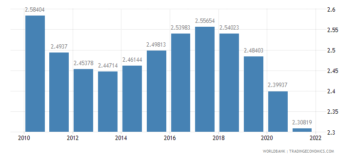 rwanda rural population growth annual percent wb data