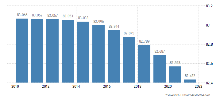 rwanda rural population percent of total population wb data