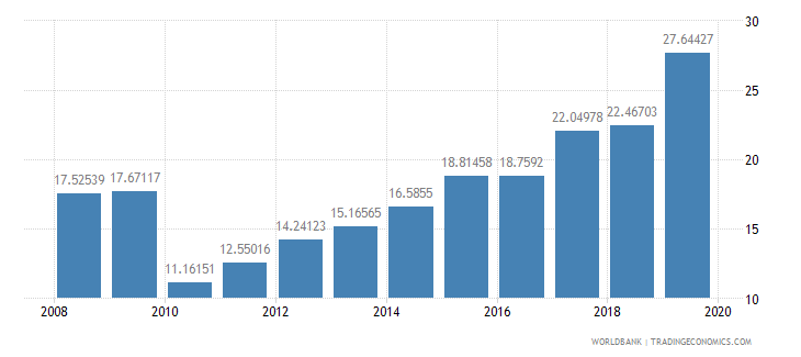 rwanda school enrollment preprimary percent gross wb data