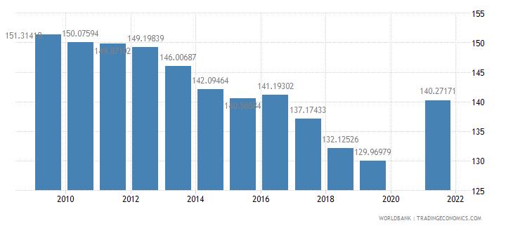 rwanda school enrollment primary female percent gross wb data