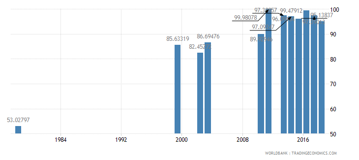 rwanda school enrollment primary female percent net wb data