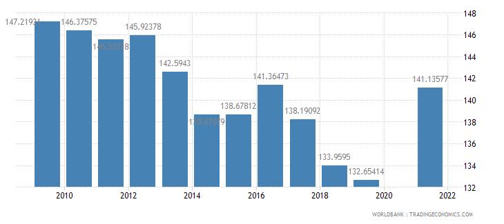 rwanda school enrollment primary male percent gross wb data