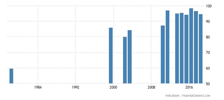rwanda school enrollment primary male percent net wb data