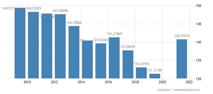 rwanda school enrollment primary percent gross wb data