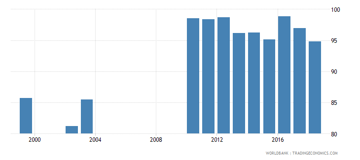 rwanda school enrollment primary percent net wb data