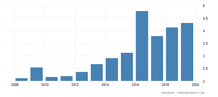 rwanda school enrollment primary private percent of total primary wb data