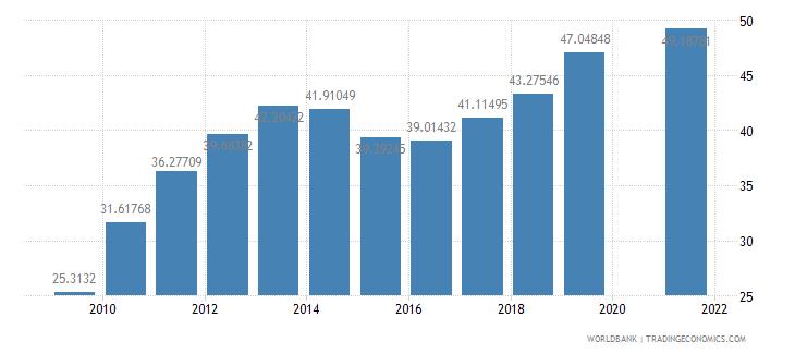 rwanda school enrollment secondary female percent gross wb data
