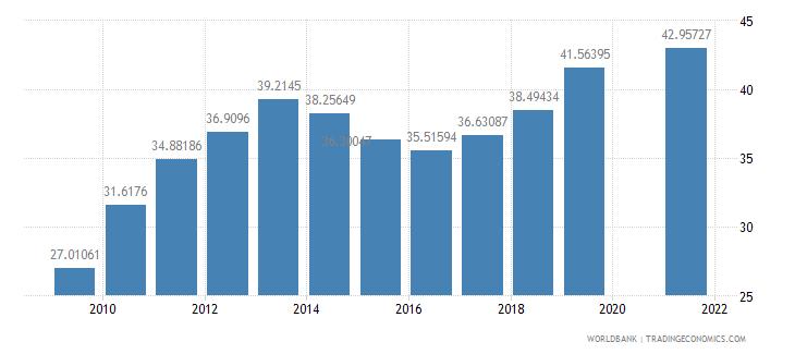 rwanda school enrollment secondary male percent gross wb data