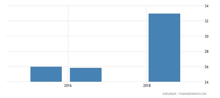 rwanda school enrollment secondary male percent net wb data