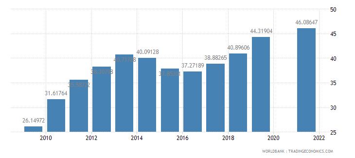 rwanda school enrollment secondary percent gross wb data