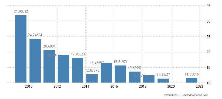 rwanda school enrollment secondary private percent of total secondary wb data