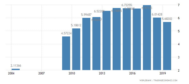 rwanda school enrollment tertiary female percent gross wb data