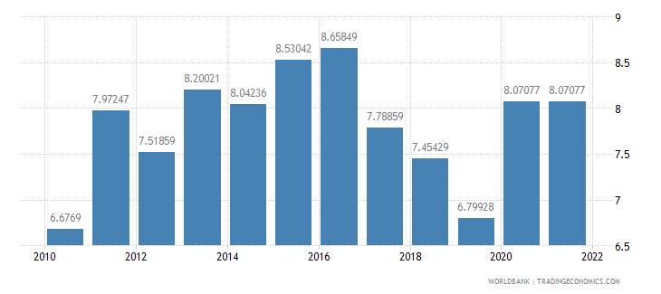 rwanda school enrollment tertiary male percent gross wb data