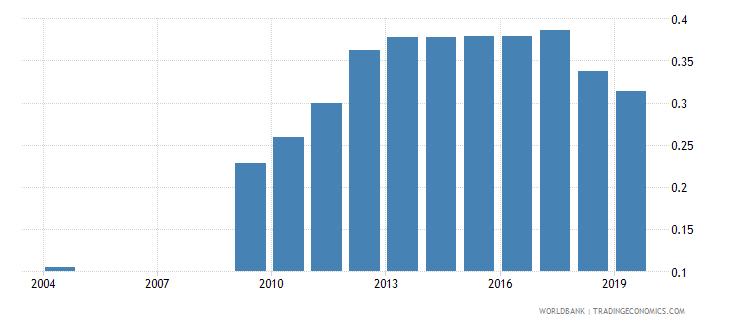 rwanda school life expectancy tertiary female years wb data