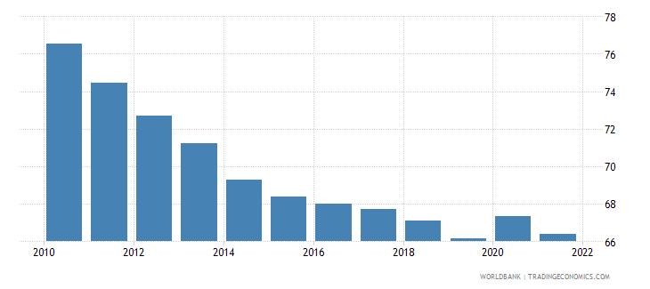 rwanda self employed total percent of total employed wb data