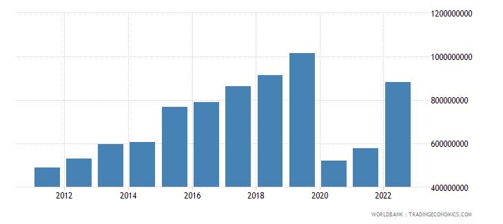 rwanda service exports bop us dollar wb data
