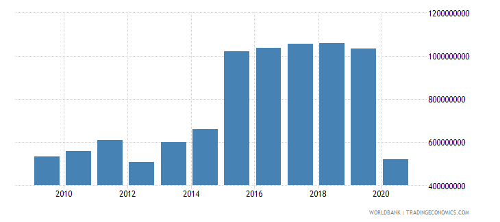 rwanda service imports bop us dollar wb data