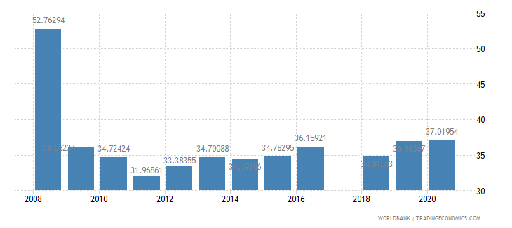 rwanda share of tariff lines with international peaks all products percent wb data