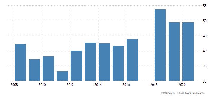 rwanda share of tariff lines with international peaks primary products percent wb data