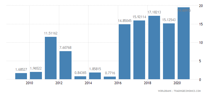 rwanda short term debt percent of exports of goods services and income wb data