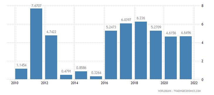 rwanda short term debt percent of total external debt wb data