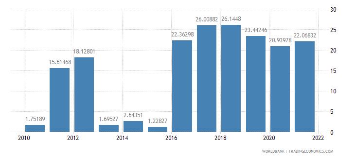 rwanda short term debt percent of total reserves wb data