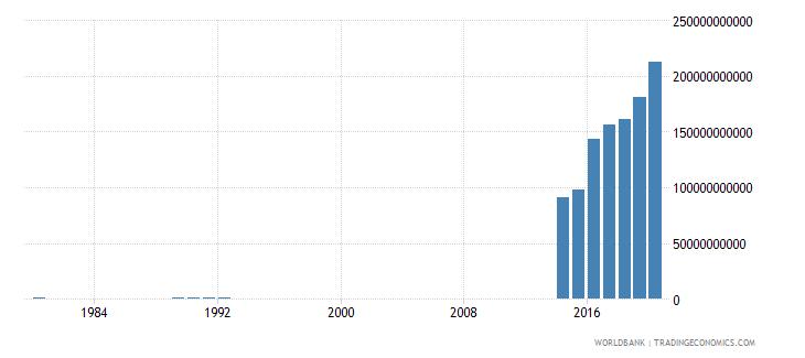rwanda social contributions current lcu wb data