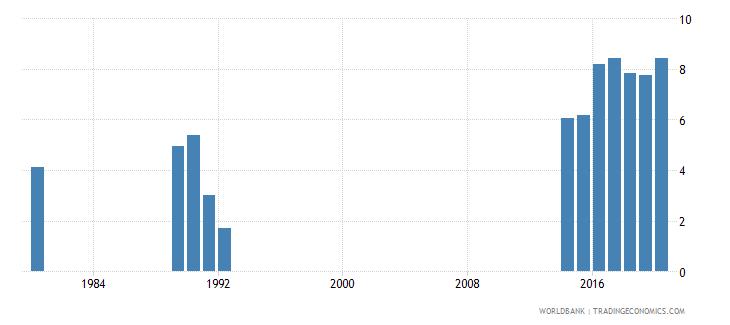 rwanda social contributions percent of revenue wb data