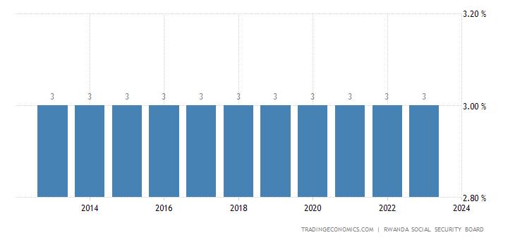 Rwanda Social Security Rate For Employees