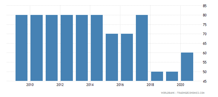 rwanda source data assessment of statistical capacity scale 0  100 wb data