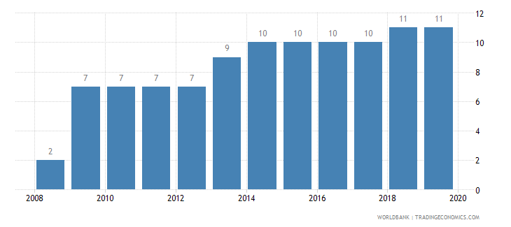 rwanda strength of legal rights index 0 weak to 10 strong wb data