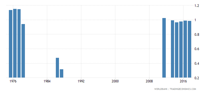 rwanda survival rate to the last grade of lower secondary general education gender parity index gpi wb data