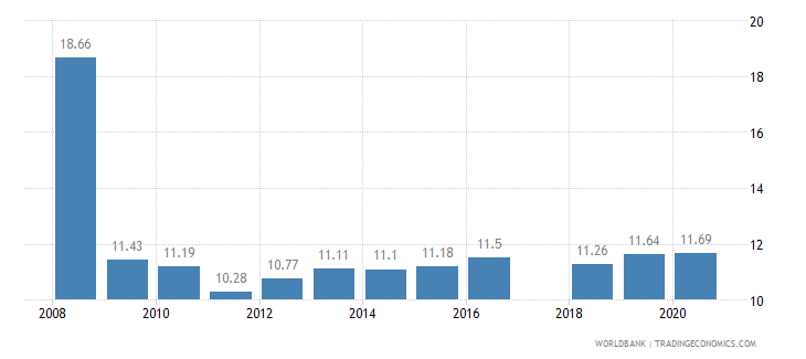 rwanda tariff rate applied simple mean all products percent wb data
