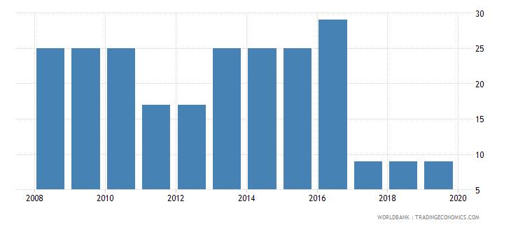 rwanda tax payments number wb data