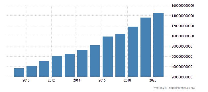 rwanda tax revenue current lcu wb data