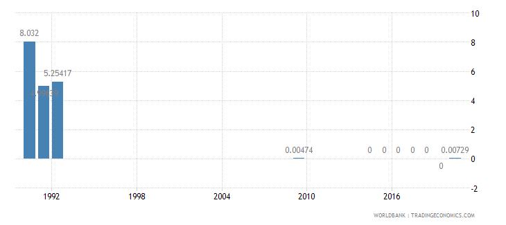 rwanda taxes on exports percent of tax revenue wb data