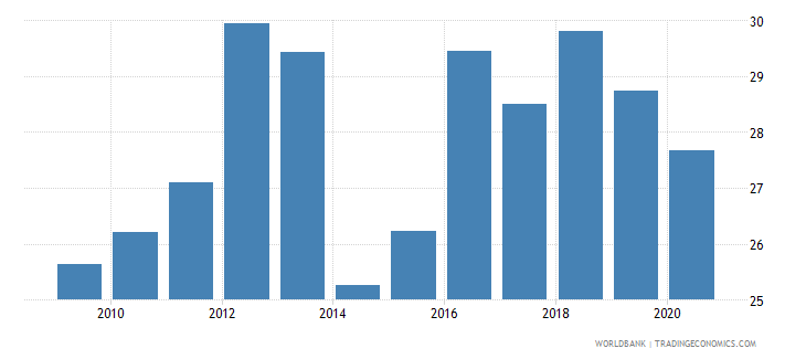 rwanda taxes on goods and services percent of revenue wb data