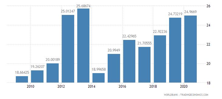 rwanda taxes on income profits and capital gains percent of revenue wb data