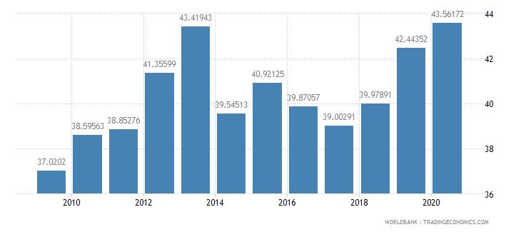 rwanda taxes on income profits and capital gains percent of total taxes wb data
