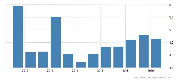 rwanda taxes on international trade percent of revenue wb data