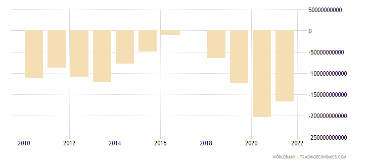 rwanda terms of trade adjustment constant lcu wb data